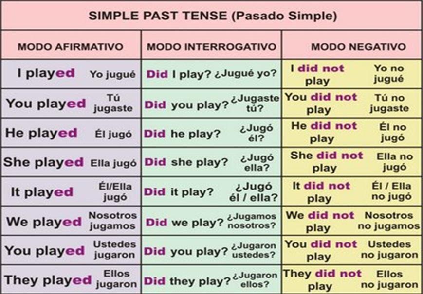 Презентация для урока английского языка past simple